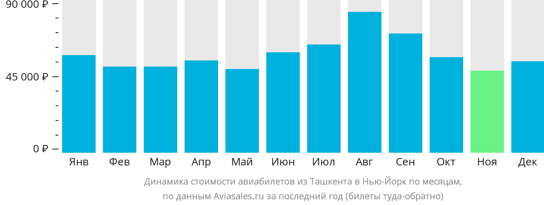 Динамика стоимости авиабилетов из Ташкента в Нью-Йорк по месяцам