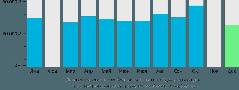 Динамика стоимости авиабилетов из Ташкента в Одессу по месяцам