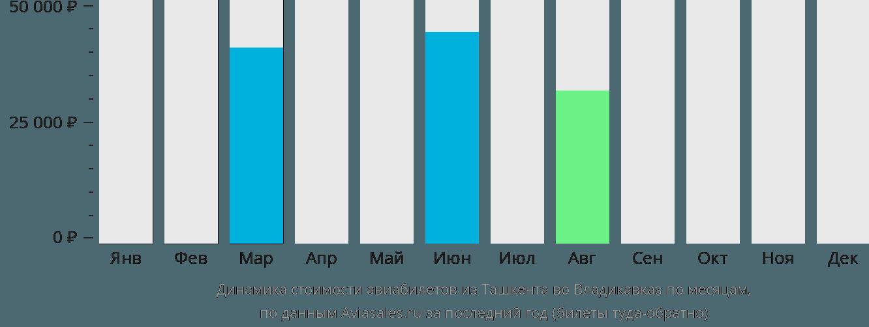 Динамика стоимости авиабилетов из Ташкента во Владикавказ по месяцам
