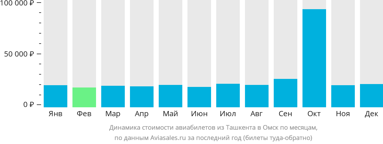 Динамика стоимости авиабилетов из Ташкента в Омск по месяцам