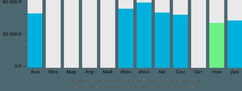 Динамика стоимости авиабилетов из Ташкента в Осло по месяцам