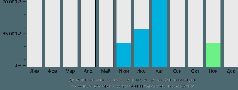Динамика стоимости авиабилетов из Ташкента в Ош по месяцам