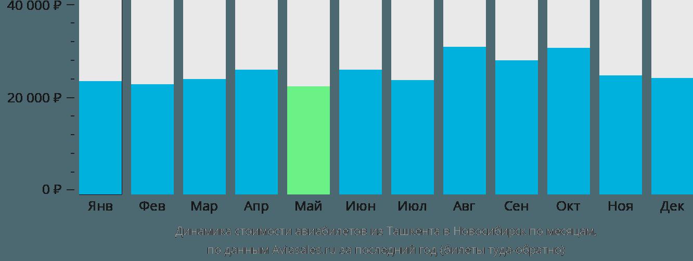 Динамика стоимости авиабилетов из Ташкента в Новосибирск по месяцам