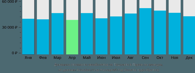 Динамика стоимости авиабилетов из Ташкента в Париж по месяцам