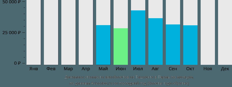 Динамика стоимости авиабилетов из Ташкента в Пермь по месяцам