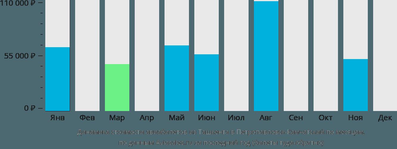 Динамика стоимости авиабилетов из Ташкента в Петропавловск-Камчатский по месяцам