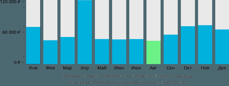 Динамика стоимости авиабилетов из Ташкента в Польшу по месяцам