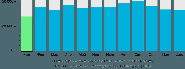 Динамика стоимости авиабилетов из Ташкента в Прагу по месяцам