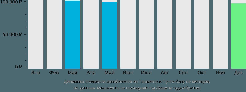 Динамика стоимости авиабилетов из Ташкента в Пунта-Кану по месяцам