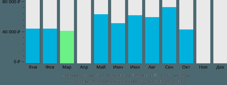 Динамика стоимости авиабилетов из Ташкента в Пусана по месяцам