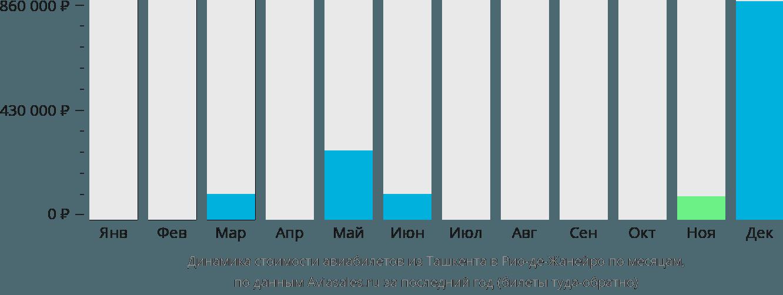 Динамика стоимости авиабилетов из Ташкента в Рио-де-Жанейро по месяцам