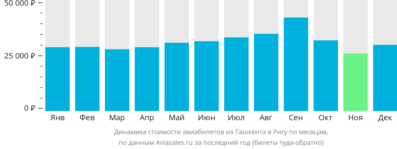 Динамика стоимости авиабилетов из Ташкента в Ригу по месяцам