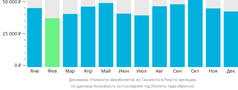Динамика стоимости авиабилетов из Ташкента в Рим по месяцам