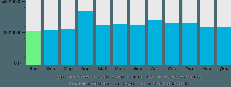 Динамика стоимости авиабилетов из Ташкента в Ростов-на-Дону по месяцам
