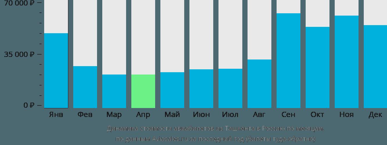 Динамика стоимости авиабилетов из Ташкента в Россию по месяцам