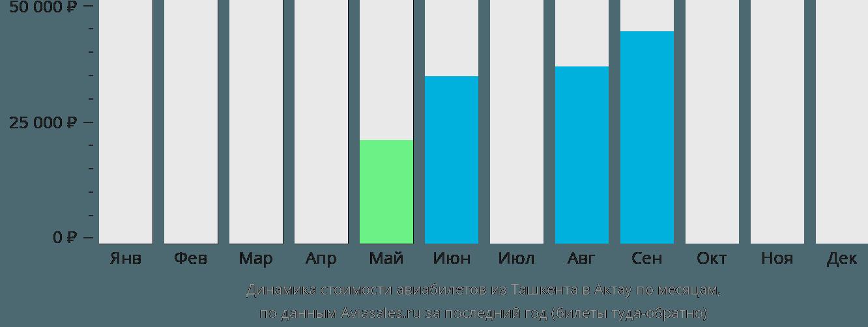 Динамика стоимости авиабилетов из Ташкента в Актау по месяцам