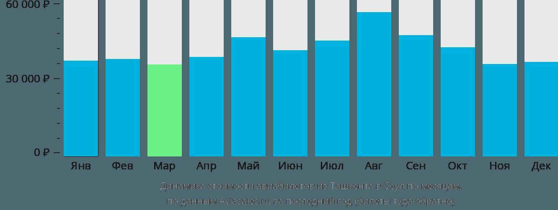 Динамика стоимости авиабилетов из Ташкента в Сеул по месяцам