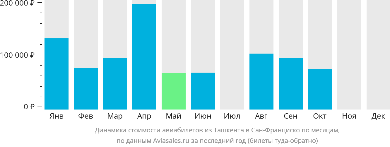 Динамика стоимости авиабилетов из Ташкента в Сан-Франциско по месяцам