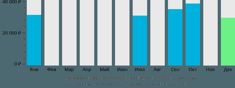Динамика стоимости авиабилетов из Ташкента в Сургут по месяцам