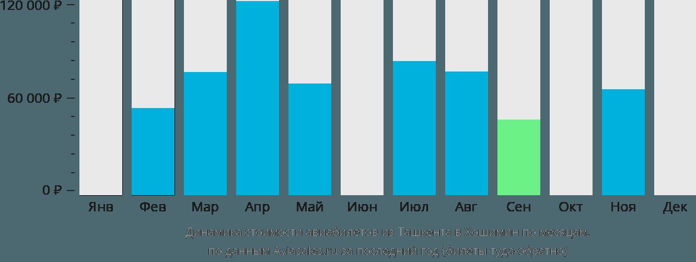 Динамика стоимости авиабилетов из Ташкента в Хошимин по месяцам