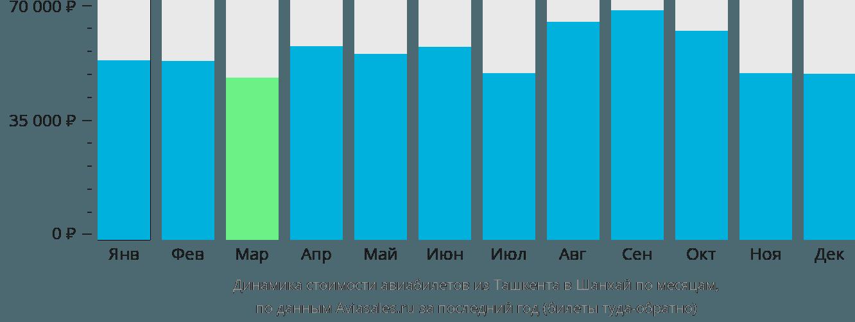 Динамика стоимости авиабилетов из Ташкента в Шанхай по месяцам