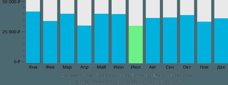Динамика стоимости авиабилетов из Ташкента в Шарджу по месяцам