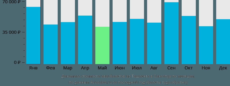 Динамика стоимости авиабилетов из Ташкента в Сингапур по месяцам