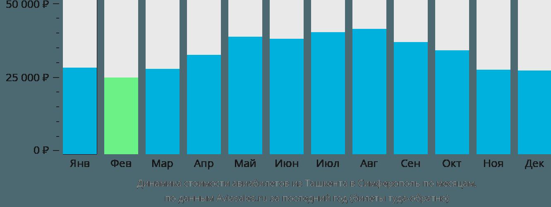 Динамика стоимости авиабилетов из Ташкента в Симферополь  по месяцам