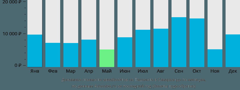 Динамика стоимости авиабилетов из Ташкента в Самарканда по месяцам