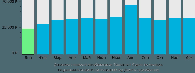 Динамика стоимости авиабилетов из Ташкента в Софию по месяцам
