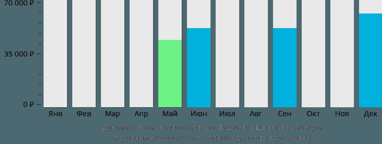 Динамика стоимости авиабилетов из Ташкента в Штутгарт по месяцам