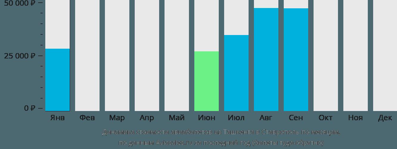 Динамика стоимости авиабилетов из Ташкента в Ставрополь по месяцам