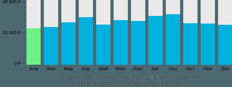 Динамика стоимости авиабилетов из Ташкента в Екатеринбург по месяцам