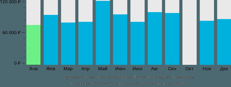 Динамика стоимости авиабилетов из Ташкента в Сидней по месяцам