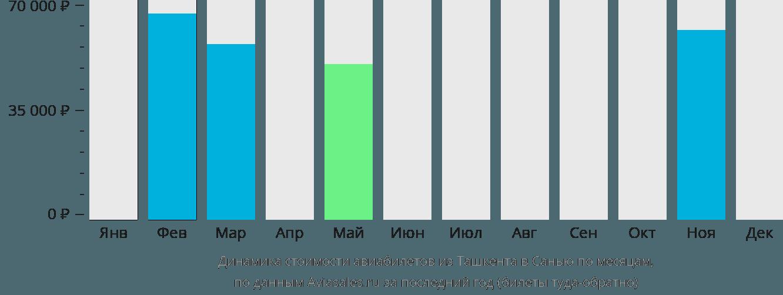Динамика стоимости авиабилетов из Ташкента в Санью по месяцам