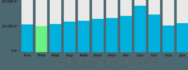 Динамика стоимости авиабилетов из Ташкента в Тбилиси по месяцам