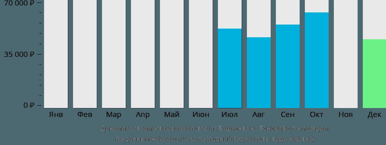 Динамика стоимости авиабилетов из Ташкента на Тенерифе по месяцам