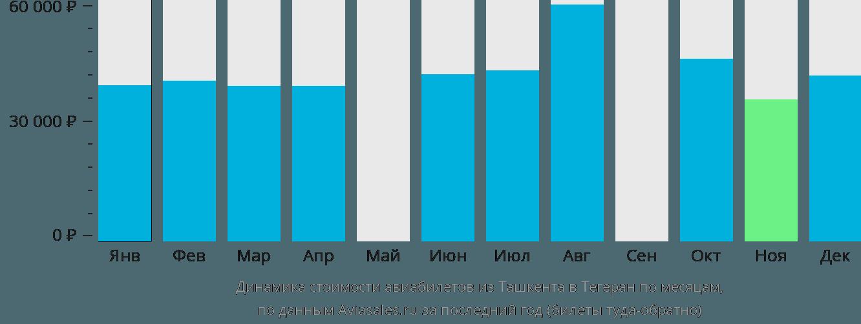 Динамика стоимости авиабилетов из Ташкента в Тегеран по месяцам