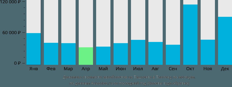 Динамика стоимости авиабилетов из Ташкента в Таиланд по месяцам