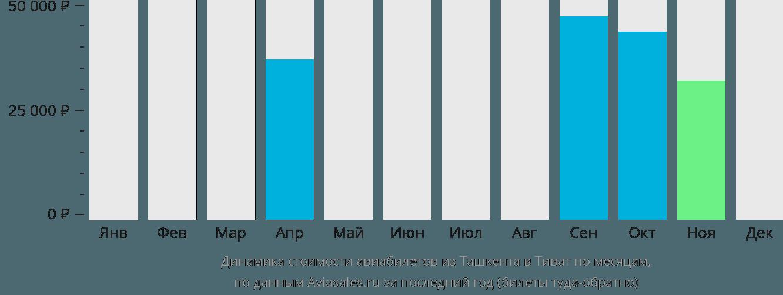 Динамика стоимости авиабилетов из Ташкента в Тиват по месяцам