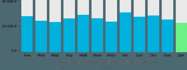 Динамика стоимости авиабилетов из Ташкента в Тюмень по месяцам