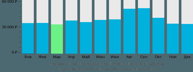 Динамика стоимости авиабилетов из Ташкента в Тель-Авив по месяцам