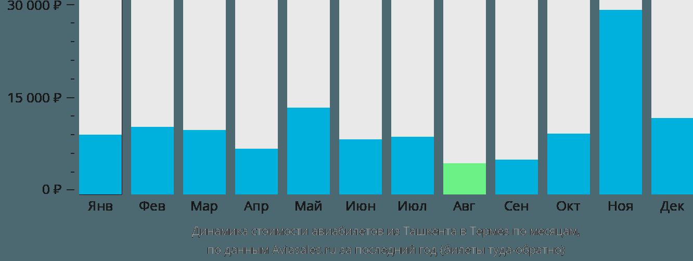 Динамика стоимости авиабилетов из Ташкента в Термез по месяцам