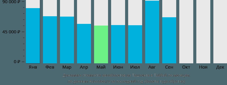 Динамика стоимости авиабилетов из Ташкента в Тайбэй по месяцам
