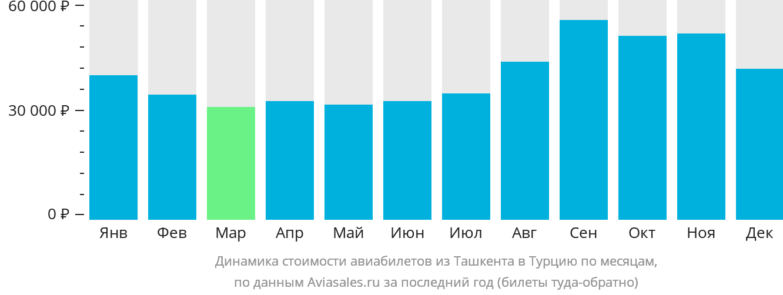Динамика стоимости авиабилетов из Ташкента в Турцию по месяцам