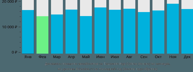 Динамика стоимости авиабилетов из Ташкента в Астану по месяцам
