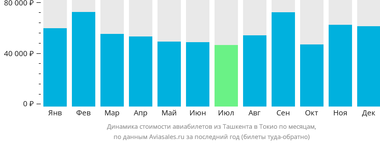 Динамика стоимости авиабилетов из Ташкента в Токио по месяцам