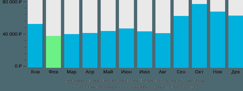 Динамика стоимости авиабилетов из Ташкента в Украину по месяцам
