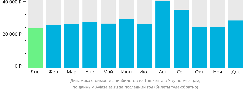 Динамика стоимости авиабилетов из Ташкента в Уфу по месяцам