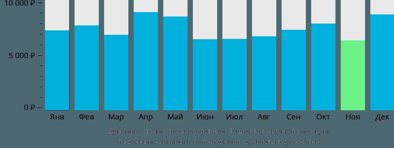 Динамика стоимости авиабилетов из Ташкента в Ургенч по месяцам